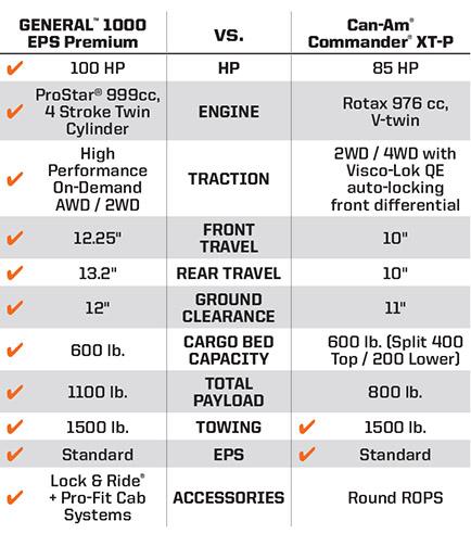 "Can-Am® Commander® XT-P <br /><span class=""h3"">vs</span> Polaris GENERAL® 1000 EPS Key Wins"