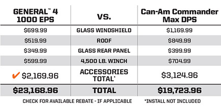 "Can-Am Commander Max DPS <br /><span class=""h3"">vs</span> Polaris GENERAL®4 1000 EPS Silver Pearl Price Comparison"