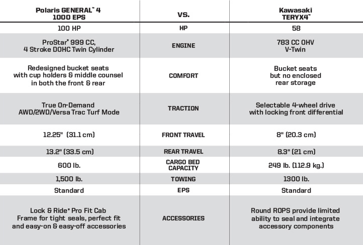 "Kawasaki Teryx4 <br /><span class=""h3"">vs</span> Polaris GENERAL®4 1000 EPS Silver Pearl Key Wins"