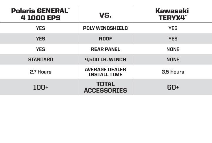 "Kawasaki Teryx4 <br /><span class=""h3"">vs</span> Polaris GENERAL®4 1000 EPS Silver Pearl Price Comparison"