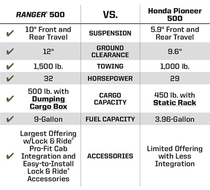 "HONDA® PIONEER® 500 <br /><span class=""h3"">vs</span> RANGER® 500 Key Wins"