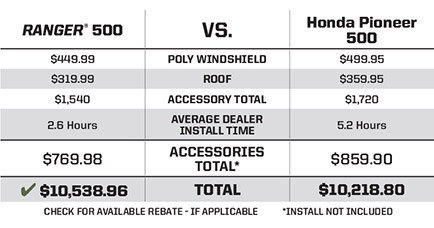 "HONDA® PIONEER® 500 <br /><span class=""h3"">vs</span> RANGER® 500 More Bang for the Buck"