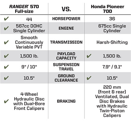 "RANGER® 570 FULL-SIZE <br /><span class=""h3"">vs</span> HONDA® PIONEER® 700 Key Wins"