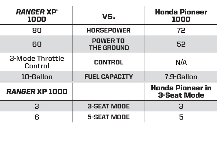 "Honda Pioneer 1000 <br /><span class=""h3"">vs</span> RANGER XP® 1000 Key Features"