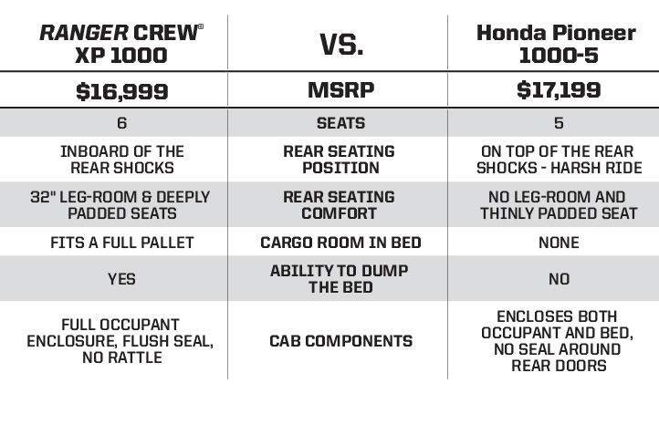 "Honda Pioneer 1000 <br /><span class=""h3"">vs</span> RANGER XP® 1000 More Bang for the Buck"
