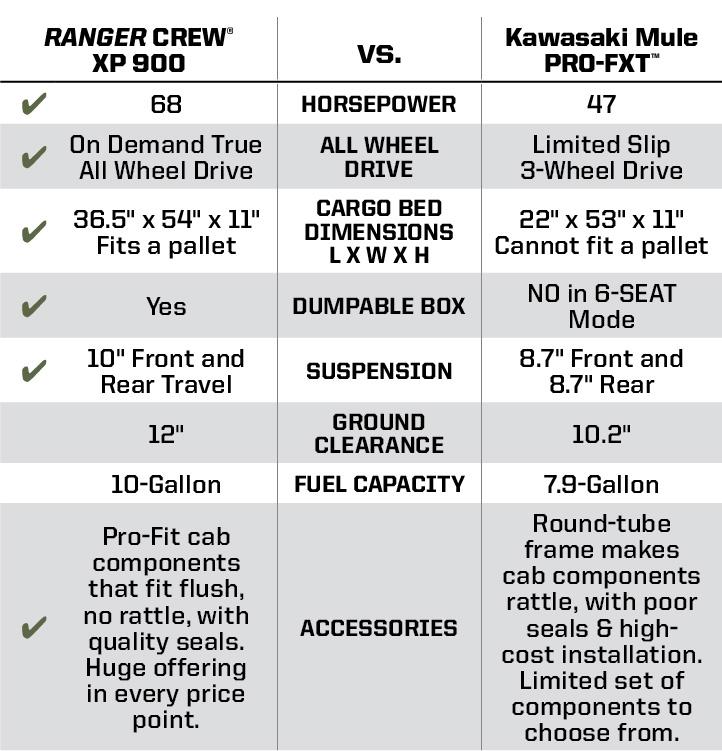 """Kawasaki Mule PRO-FXT™ <br /><span class=""""h3"""">vs</span> RANGER CREW® XP 900 Key Wins"""