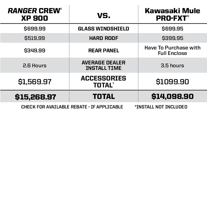"Kawasaki Mule PRO-FXT™ <br /><span class=""h3"">vs</span> RANGER CREW® XP 900 Pricing Comparison"
