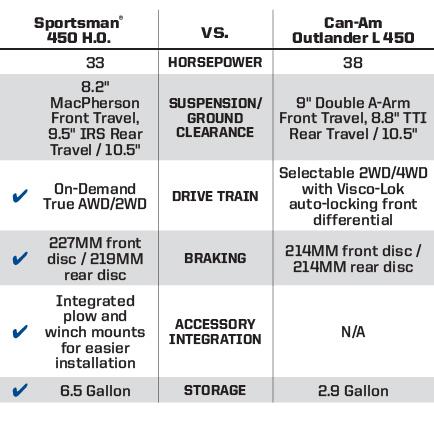 """Can-Am® Outlander® L 450 <br /><span class=""""h3"""">vs</span> Sportsman® 450 H.O. Key Wins"""