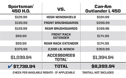 """Can-Am® Outlander® L 450 <br /><span class=""""h3"""">vs</span> Sportsman® 450 H.O. more bang for the buck"""