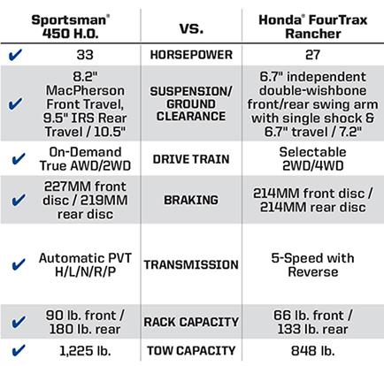 "Honda FourTrax Rancher <br /><span class=""h3"">vs</span> Sportsman® 450 H.O. Key Wins"