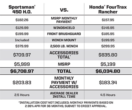 """Honda FourTrax Rancher <br /><span class=""""h3"""">vs</span> Sportsman® 450 H.O. A CLEAR CHOICE FOR $25 MORE IN MONTHLY PAYMENTS"""