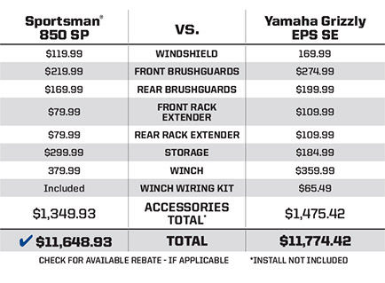 "SPORTSMAN® 850 SP <br /><span class=""h3"">vs</span> YAMAHA® GRIZZLY® EPS SE More Bang for the Buck"
