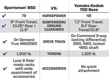"""Yamaha® Kodiak® 700 Base <br /><span class=""""h3"""">vs</span> Sportsman® 850 Key Wins"""