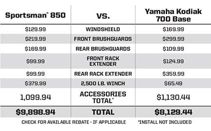"Yamaha® Kodiak® 700 Base <br /><span class=""h3"">vs</span> Sportsman® 850 more bang for the buck"